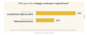 Stat showing importance of customer personalisation