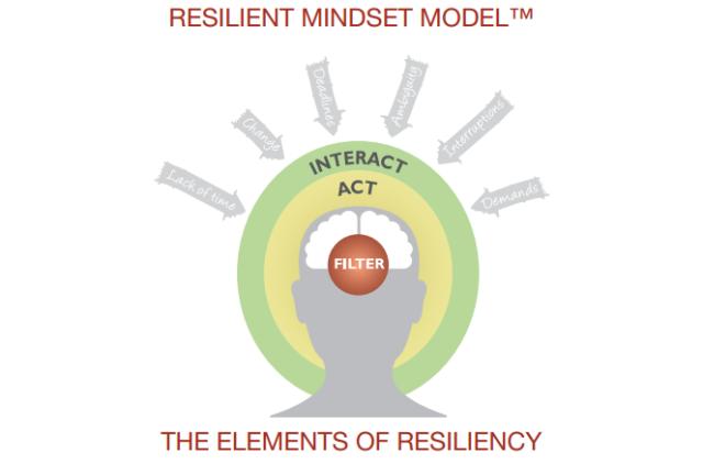 Resilience Mindset Model
