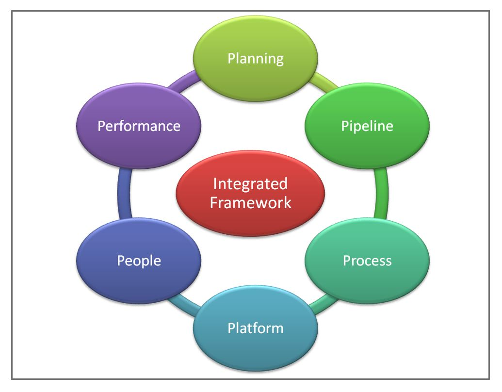 Integrated Innovation Framework